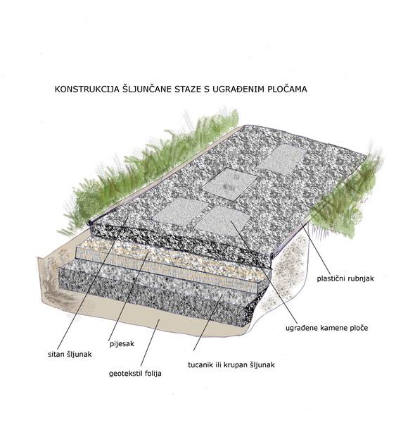 Oblikovanje i izgradnja staza okućnice - Vrt i okućnica ...