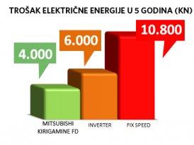 ENERGETSKA EFIKASNOST NIKAD VA�NIJA